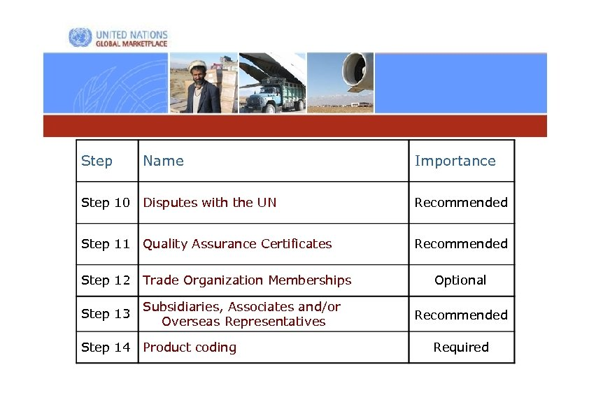 Step Name Importance Step 10 Disputes with the UN Recommended Step 11 Quality Assurance