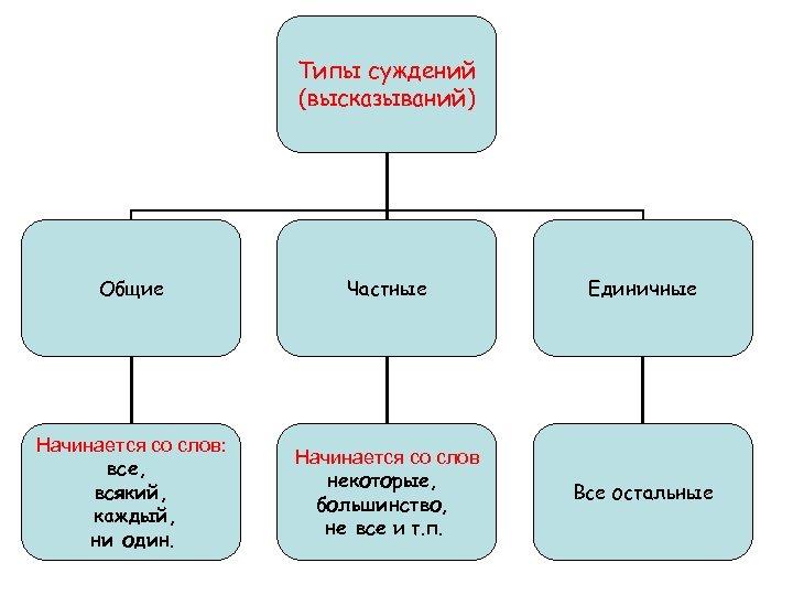 Типы суждений (высказываний) Общие Частные Единичные Начинается со слов: все, всякий, каждый, ни один.