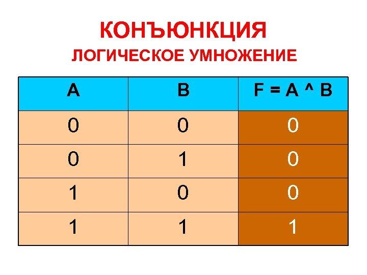 КОНЪЮНКЦИЯ ЛОГИЧЕСКОЕ УМНОЖЕНИЕ A B F=A^B 0 0 1 1 1
