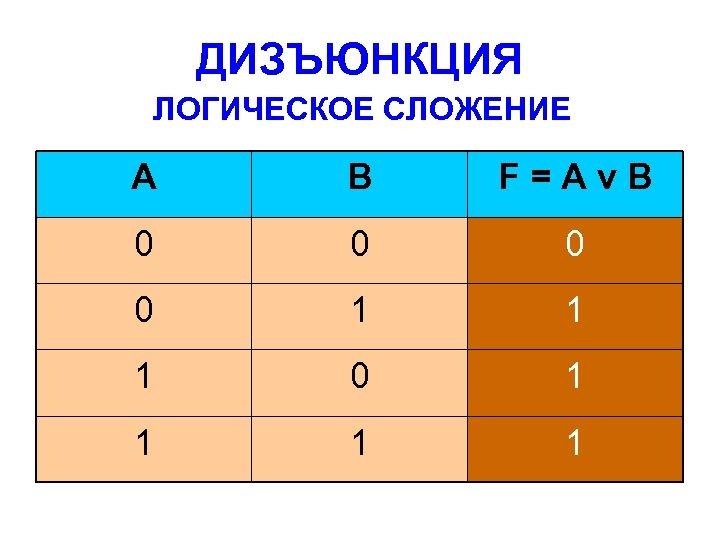 ДИЗЪЮНКЦИЯ ЛОГИЧЕСКОЕ СЛОЖЕНИЕ A B F=AνB 0 0 1 1 1 0 1 1