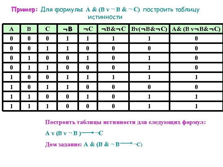 Пример: Для формулы А & (B v ¬ B & ¬ C) построить таблицу