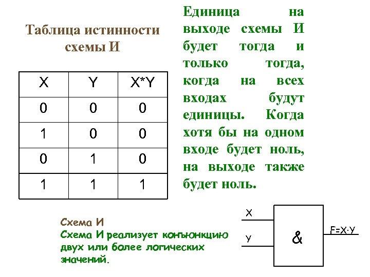 Таблица истинности схемы И X Y X*Y 0 0 0 1 0 1 1