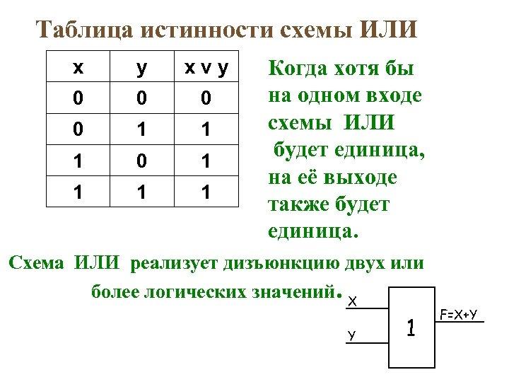 Таблица истинности схемы ИЛИ x y xvy 0 0 1 1 1 0 1
