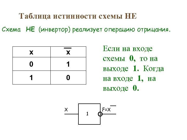 Таблица истинности схемы НЕ Схема НЕ (инвертор) реализует операцию отрицания. x 0 1 1