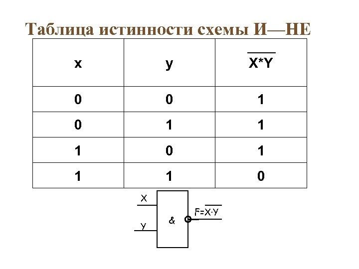 Таблица истинности схемы И—НЕ x y X*Y 0 0 1 1 1 0 X