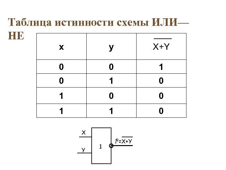 Таблица истинности схемы ИЛИ— НЕ x y X+Y 0 0 1 0 1 0