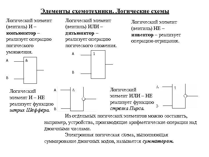 Элементы схемотехники. Логические схемы Логический элемент (вентиль) И – конъюнктор – реализует операцию логического