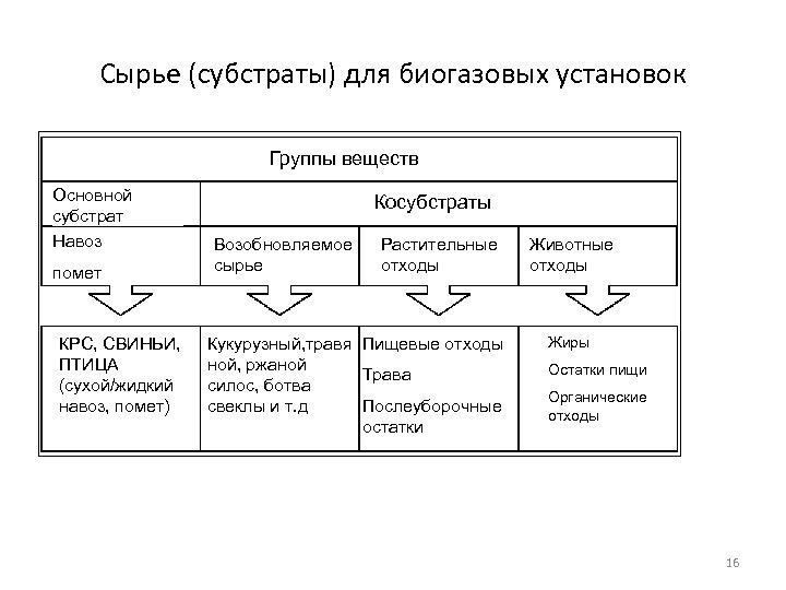Сырье (субстраты) для биогазовых установок Группы веществ Основной субстрат Навоз помет КРС, СВИНЬИ, ПТИЦА