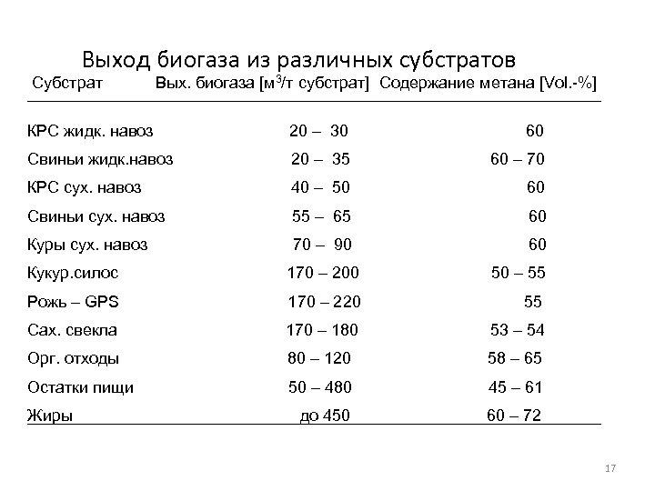 Bыход биогаза из различных субстратов Субстрат Bых. биогаза [м 3/т субстрат] Содержание метана [Vol.