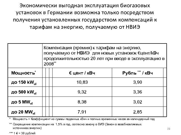 Экономически выгодная эксплуатация биогазовых установок в Германии возможна только посредством получения установленных государством компенсаций