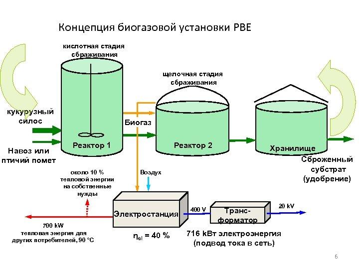 Концепция биогазовой установки РВЕ кислотная стадия сбраживания щелочная стадия сбраживания кукурузный силос Навоз или