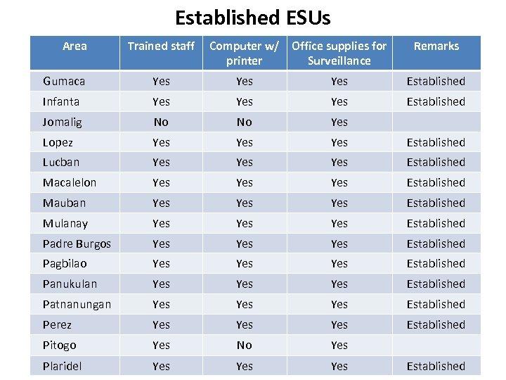 Established ESUs Area Trained staff Computer w/ Office supplies for printer Surveillance Remarks Gumaca