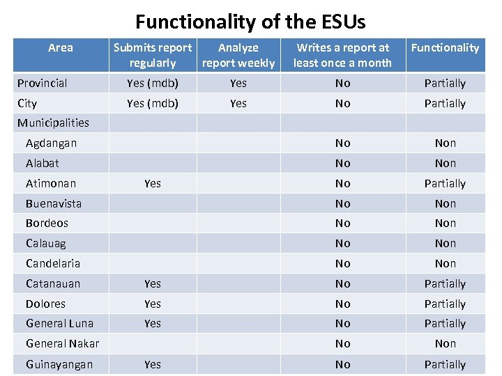 Functionality of the ESUs Area Submits report Analyze regularly report weekly Writes a report