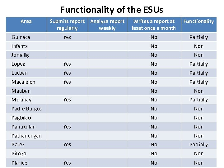 Functionality of the ESUs Area Writes a report at least once a month Functionality