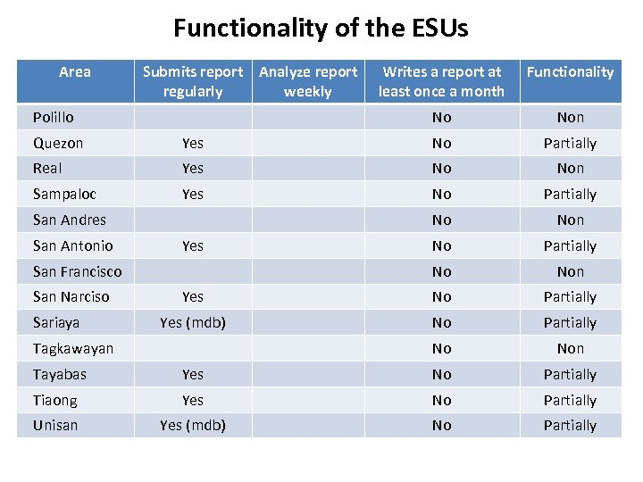 Functionality of the ESUs Area Submits report regularly Writes a report at least once