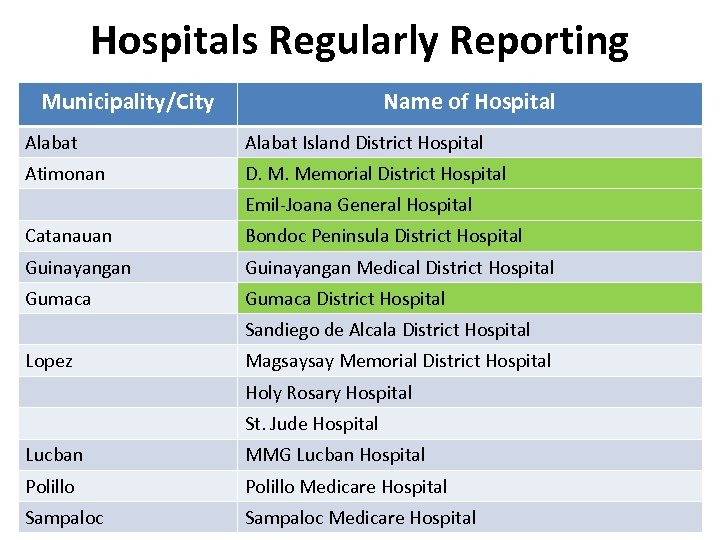 Hospitals Regularly Reporting Municipality/City Name of Hospital Alabat Island District Hospital Atimonan D. M.
