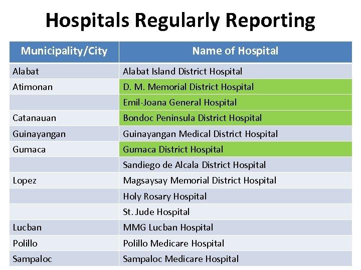Hospitals Regularly Reporting Municipality/City Name of Hospital Alabat Island District Hospital Atimonan D. M.