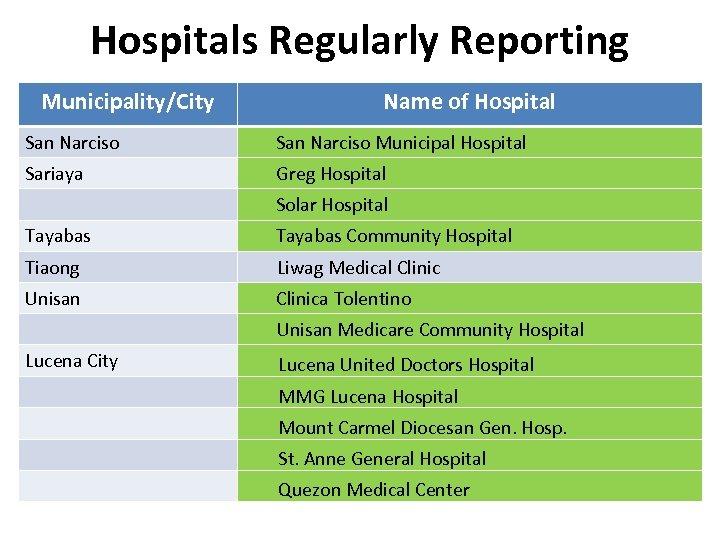 Hospitals Regularly Reporting Municipality/City Name of Hospital San Narciso Municipal Hospital Sariaya Greg Hospital
