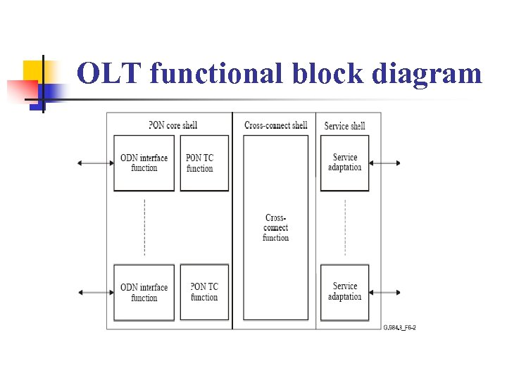 OLT functional block diagram