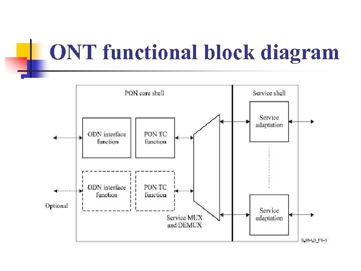 ONT functional block diagram