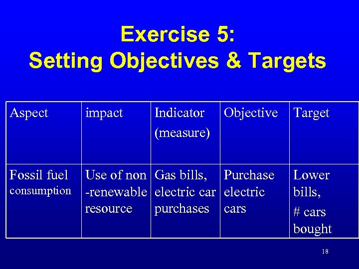 Exercise 5: Setting Objectives & Targets Aspect Indicator Objective (measure) Target Use of non