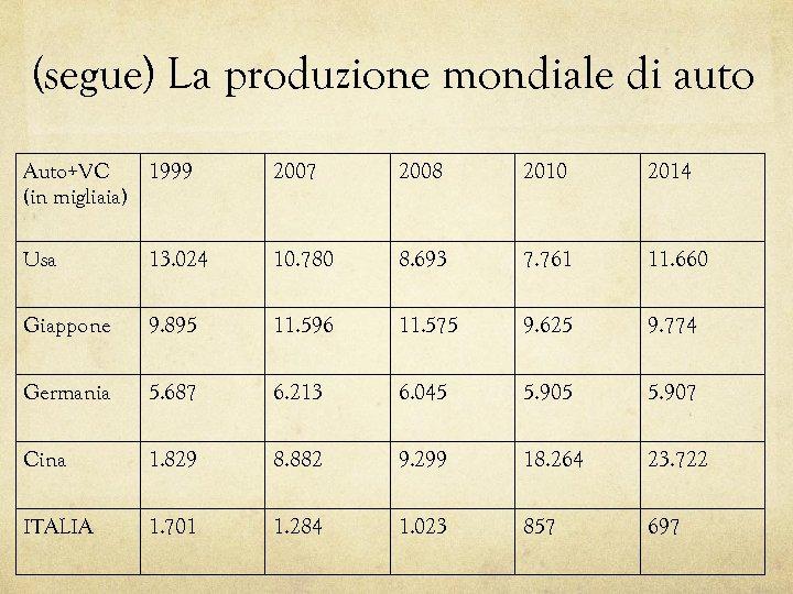 (segue) La produzione mondiale di auto Auto+VC 1999 (in migliaia) 2007 2008 2010 2014