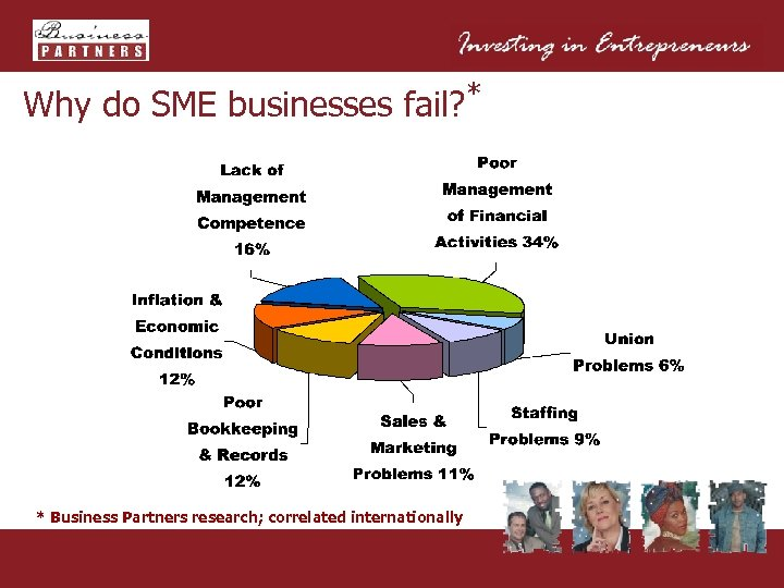 Why do SME businesses fail? * * Business Partners research; correlated internationally