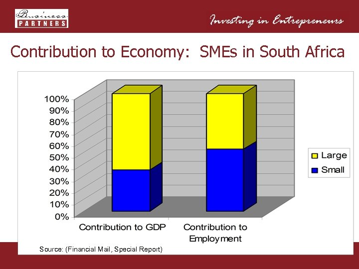 Contribution to Economy: SMEs in South Africa Source: (Financial Mail, Special Report)