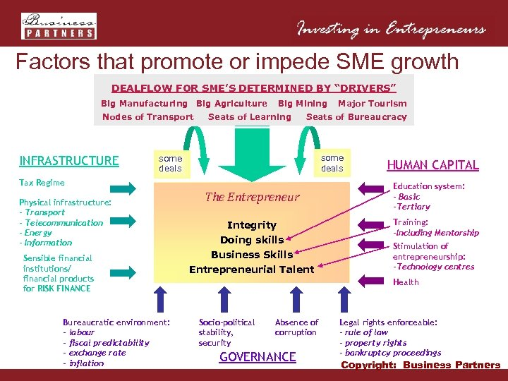 "Factors that promote or impede SME growth DEALFLOW FOR SME'S DETERMINED BY ""DRIVERS"" Big"