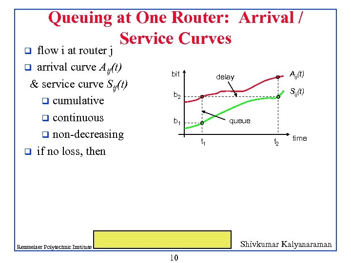 Queuing at One Router: Arrival / Service Curves flow i at router j q