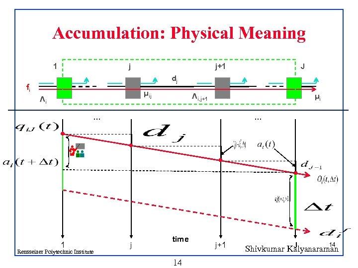 Accumulation: Physical Meaning 1 j j+1 J dj fi μij Λi Λi, j+1 μi