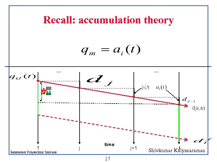 Recall: accumulation theory … 1 Rensselaer Polytechnic Institute … j time 17 j+1 J