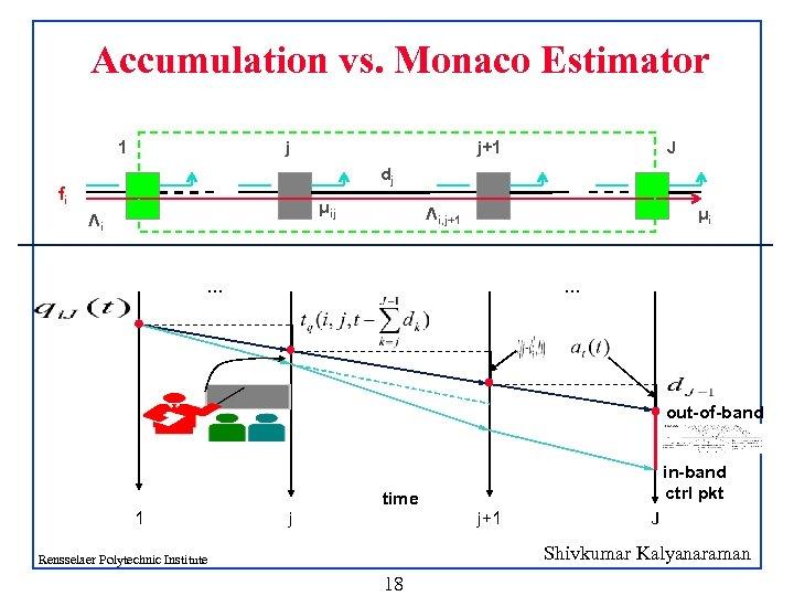 Accumulation vs. Monaco Estimator 1 j j+1 J dj fi μij Λi Λi, j+1
