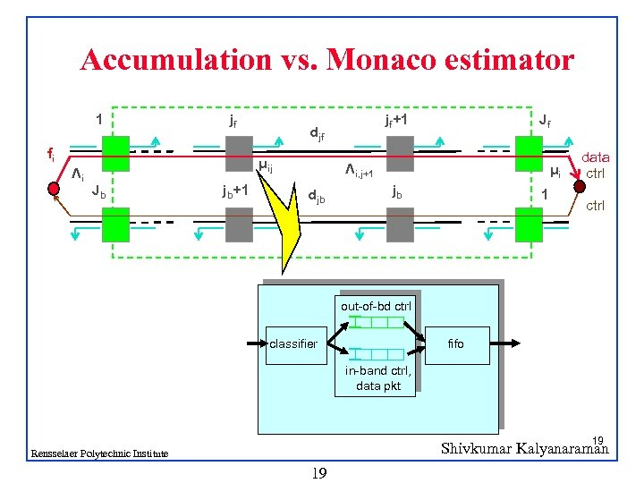 Accumulation vs. Monaco estimator 1 jf fi Λi djf μij Jb jb+1 jf+1 Jf