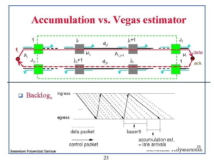Accumulation vs. Vegas estimator 1 fi q Λi jf μij Jb jb+1 jf+1 djf