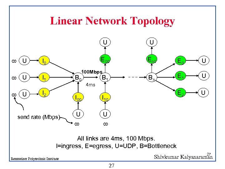 Linear Network Topology 8 U U 8 U En 0 E 0 U Bn
