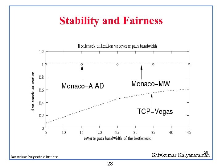 Stability and Fairness 28 Shivkumar Kalyanaraman Rensselaer Polytechnic Institute 28