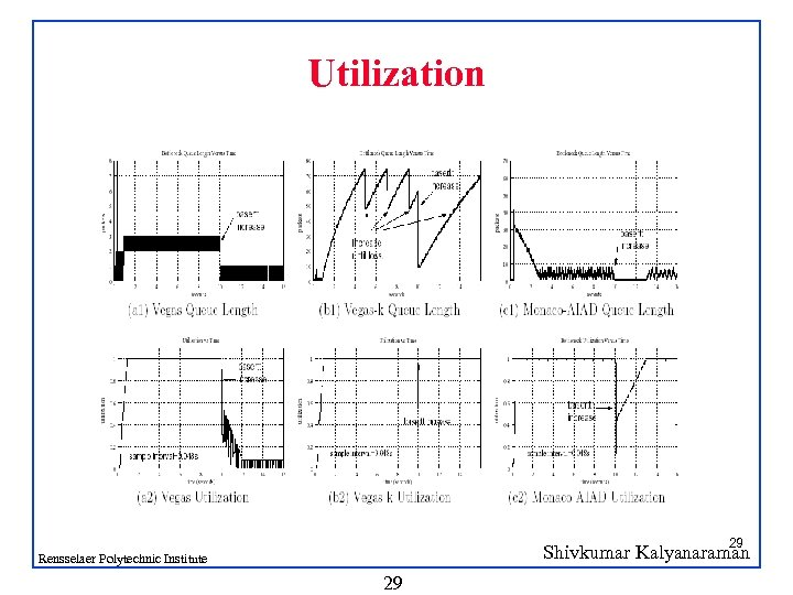 Utilization 29 Shivkumar Kalyanaraman Rensselaer Polytechnic Institute 29
