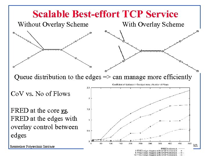 Scalable Best-effort TCP Service Without Overlay Scheme With Overlay Scheme Queue distribution to the
