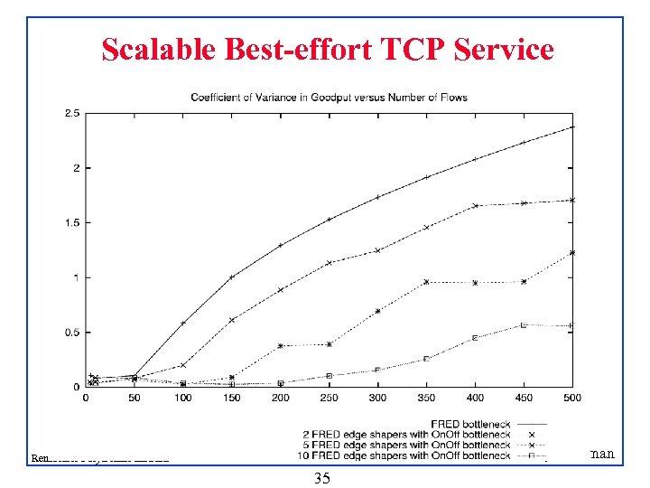 Scalable Best-effort TCP Service Shivkumar Kalyanaraman Rensselaer Polytechnic Institute 35
