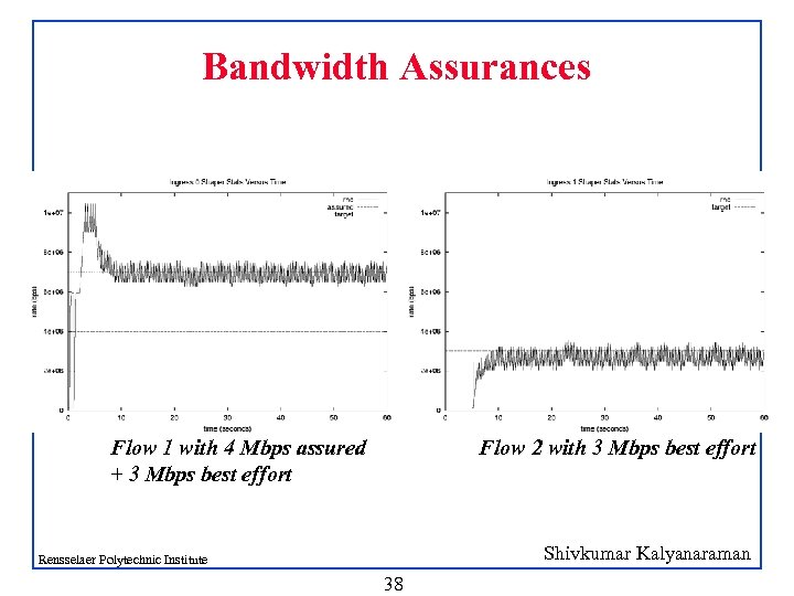 Bandwidth Assurances Flow 1 with 4 Mbps assured + 3 Mbps best effort Flow
