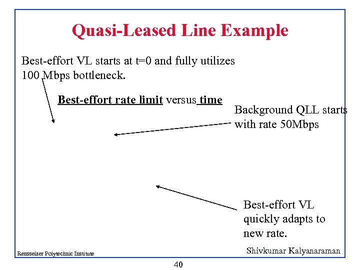 Quasi-Leased Line Example Best-effort VL starts at t=0 and fully utilizes 100 Mbps bottleneck.