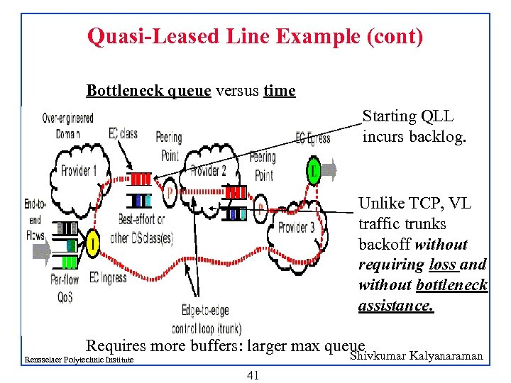Quasi-Leased Line Example (cont) Bottleneck queue versus time Starting QLL incurs backlog. Unlike TCP,