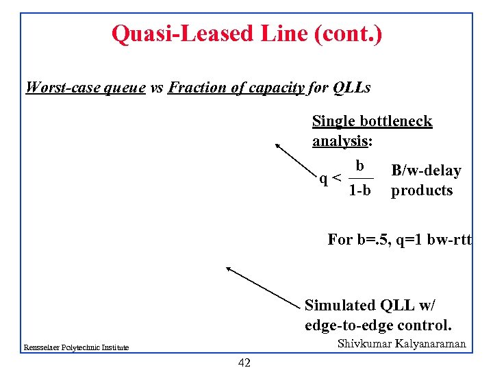 Quasi-Leased Line (cont. ) Worst-case queue vs Fraction of capacity for QLLs Single bottleneck