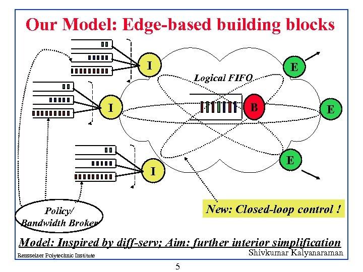 Our Model: Edge-based building blocks I Logical FIFO E B I E E I