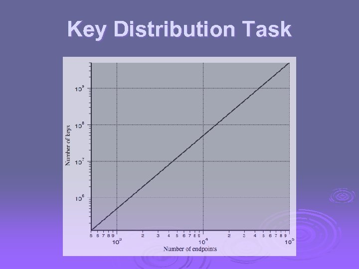 Key Distribution Task