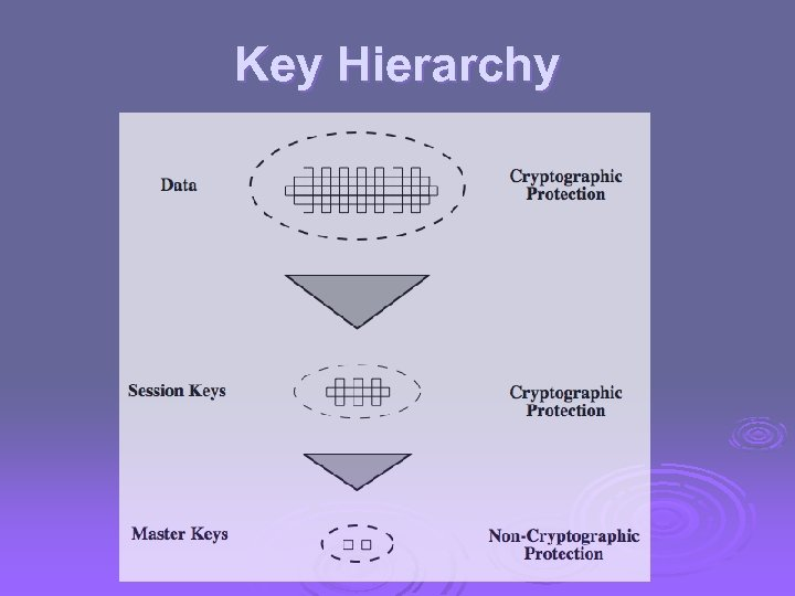 Key Hierarchy
