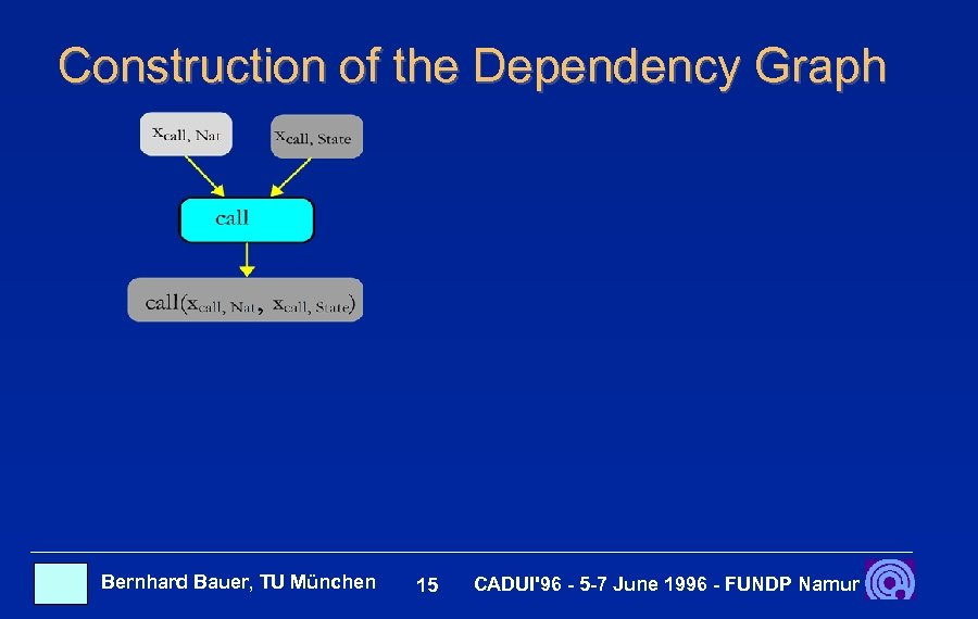 Construction of the Dependency Graph Bernhard Bauer, TU München 15 CADUI'96 - 5 -7