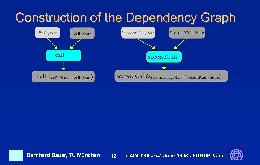 Construction of the Dependency Graph Bernhard Bauer, TU München 16 CADUI'96 - 5 -7
