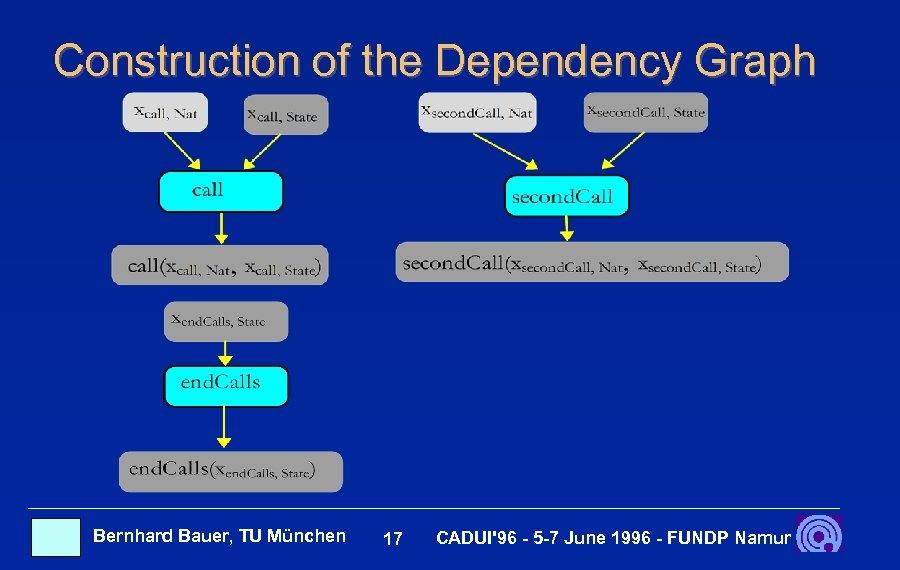 Construction of the Dependency Graph Bernhard Bauer, TU München 17 CADUI'96 - 5 -7